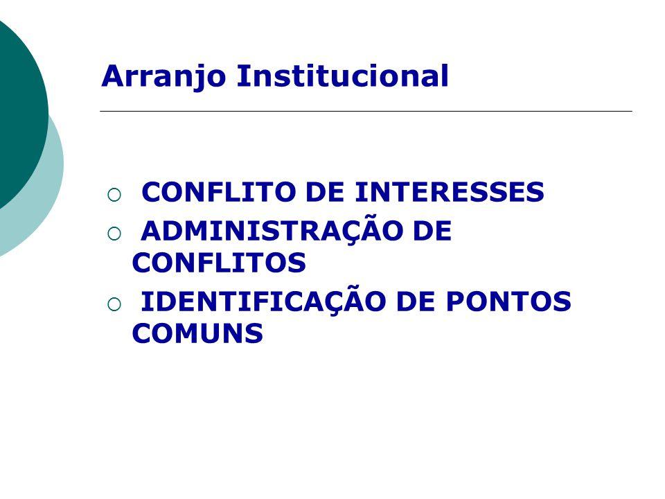 Arranjo Institucional  CONFLITO DE INTERESSES  ADMINISTRAÇÃO DE CONFLITOS  IDENTIFICAÇÃO DE PONTOS COMUNS