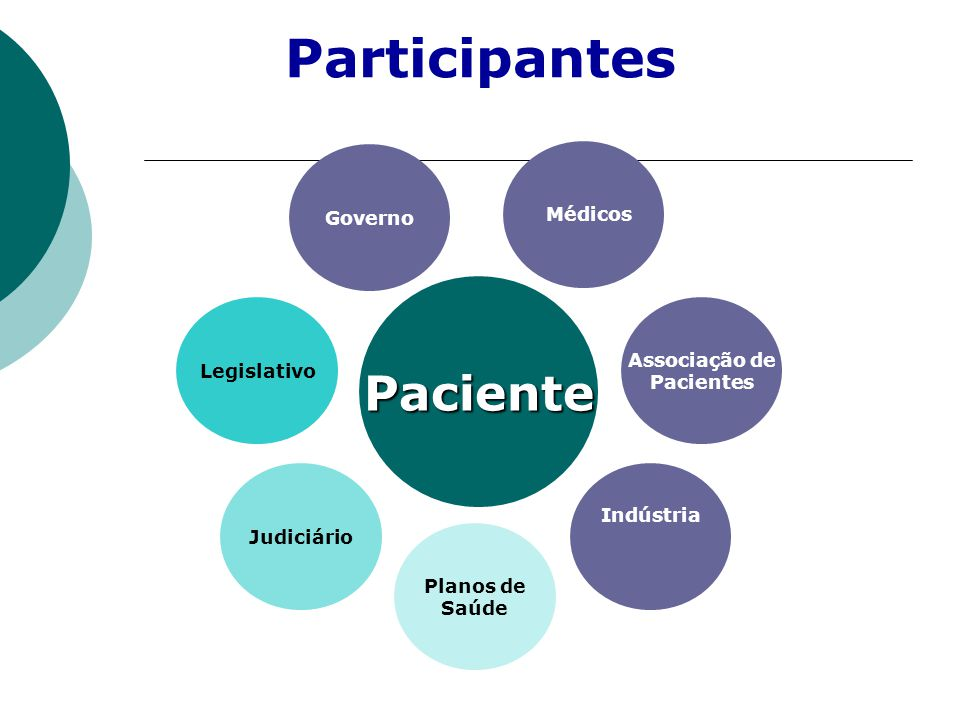 Indústria Legislativo Associação de Pacientes Governo Médicos Judiciário Planos de Saúde Paciente Participantes
