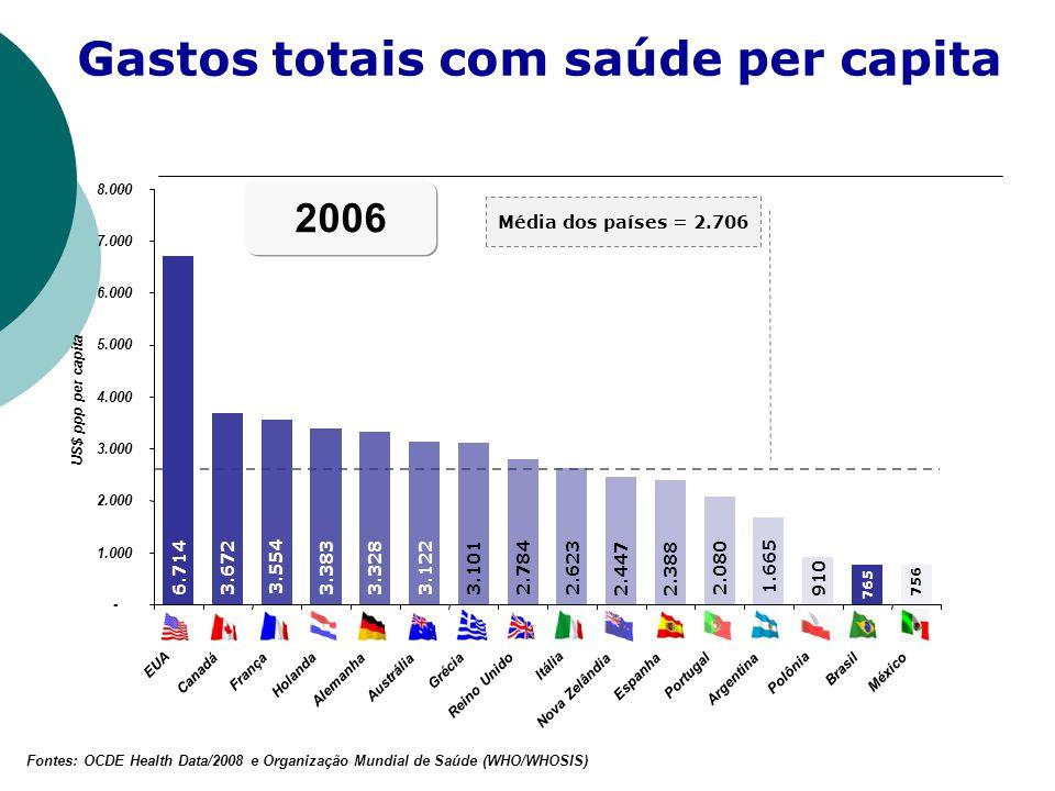 Fontes: OCDE Health Data/2008 e Organização Mundial de Saúde (WHO/WHOSIS) Gastos totais com saúde per capita Média dos países = 2.706 6.714 3.672 3.55