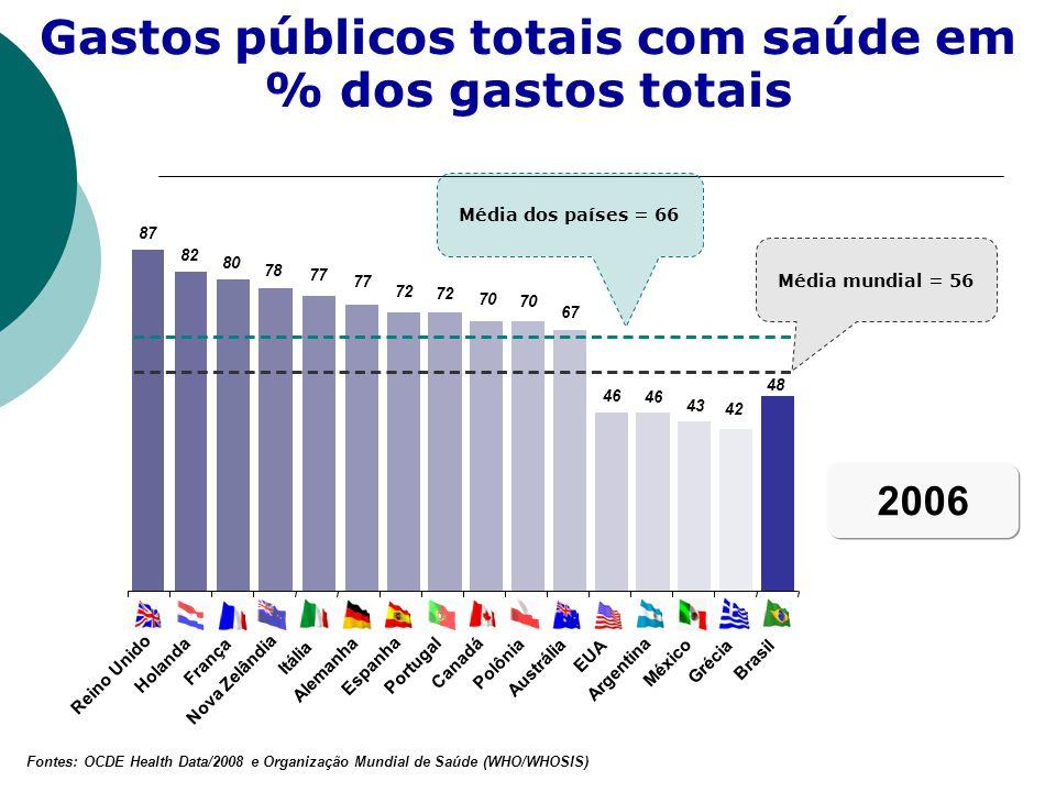 Média dos países = 66 Média mundial = 56 87 82 80 78 77 72 70 67 46 43 42 48 Reino Unido Holanda França Nova Zelândia Itália Alemanha Espanha Portugal