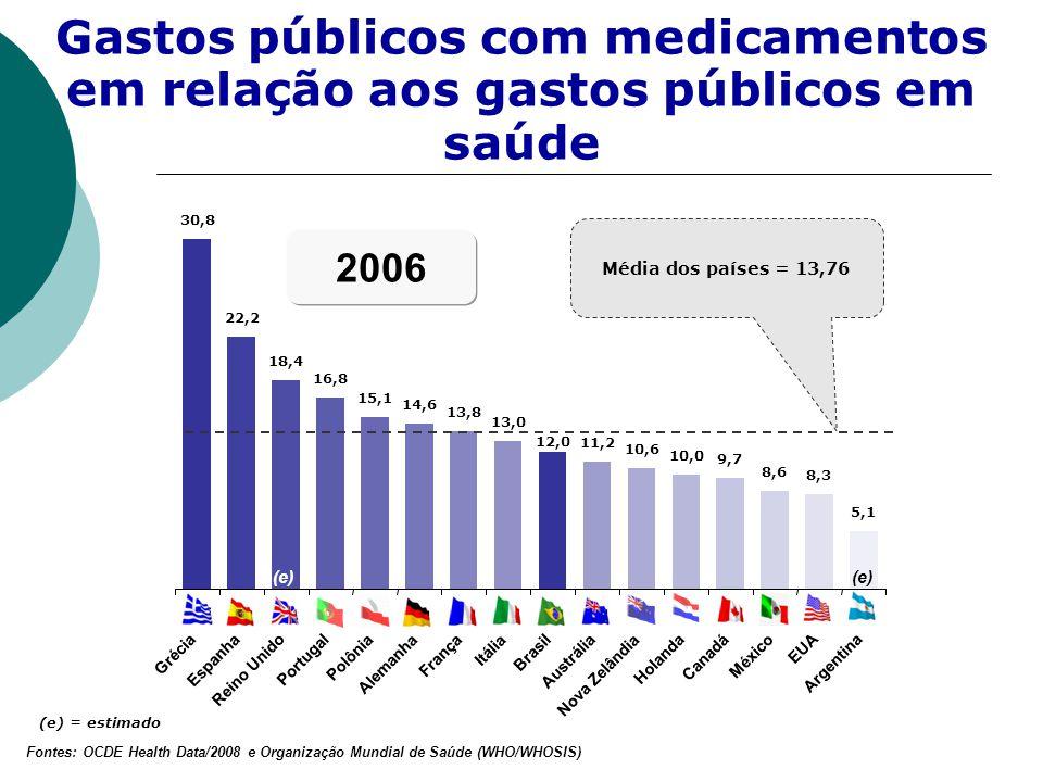Média dos países = 13,76 (e) = estimado Gastos públicos com medicamentos em relação aos gastos públicos em saúde 30,8 22,2 18,4 16,8 15,1 14,6 13,8 13