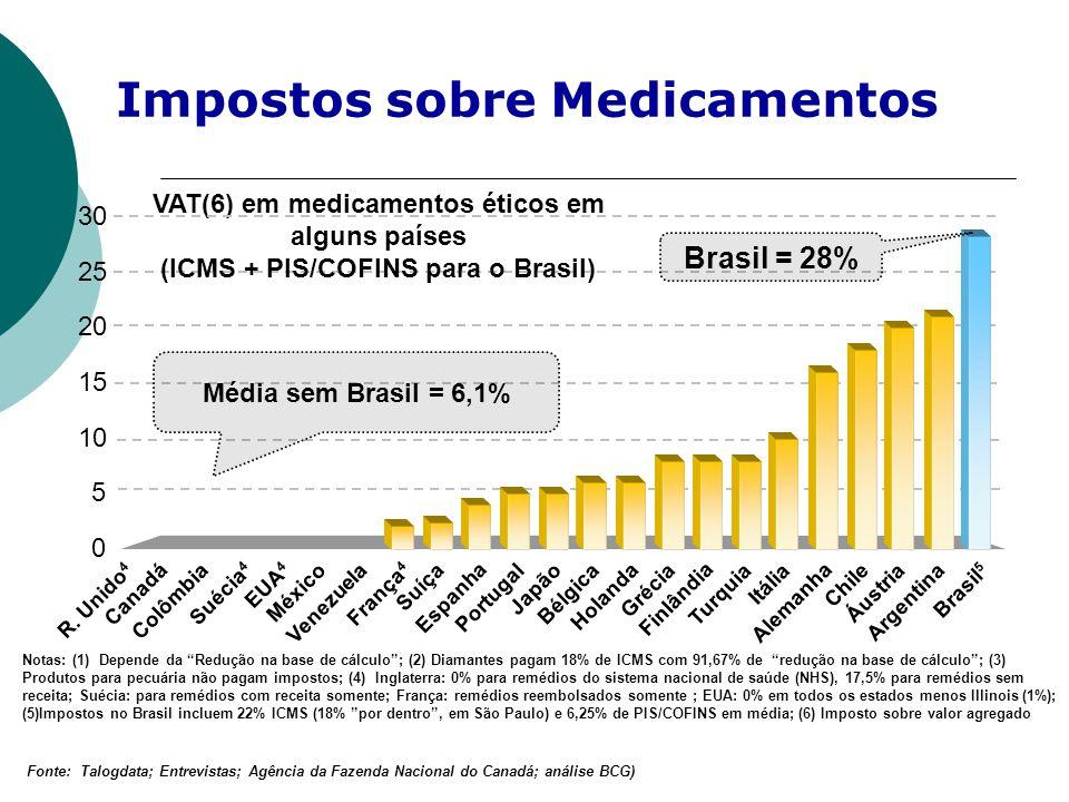 """VAT(6) em medicamentos éticos em alguns países (ICMS + PIS/COFINS para o Brasil) Notas: (1) Depende da """"Redução na base de cálculo""""; (2) Diamantes pag"""