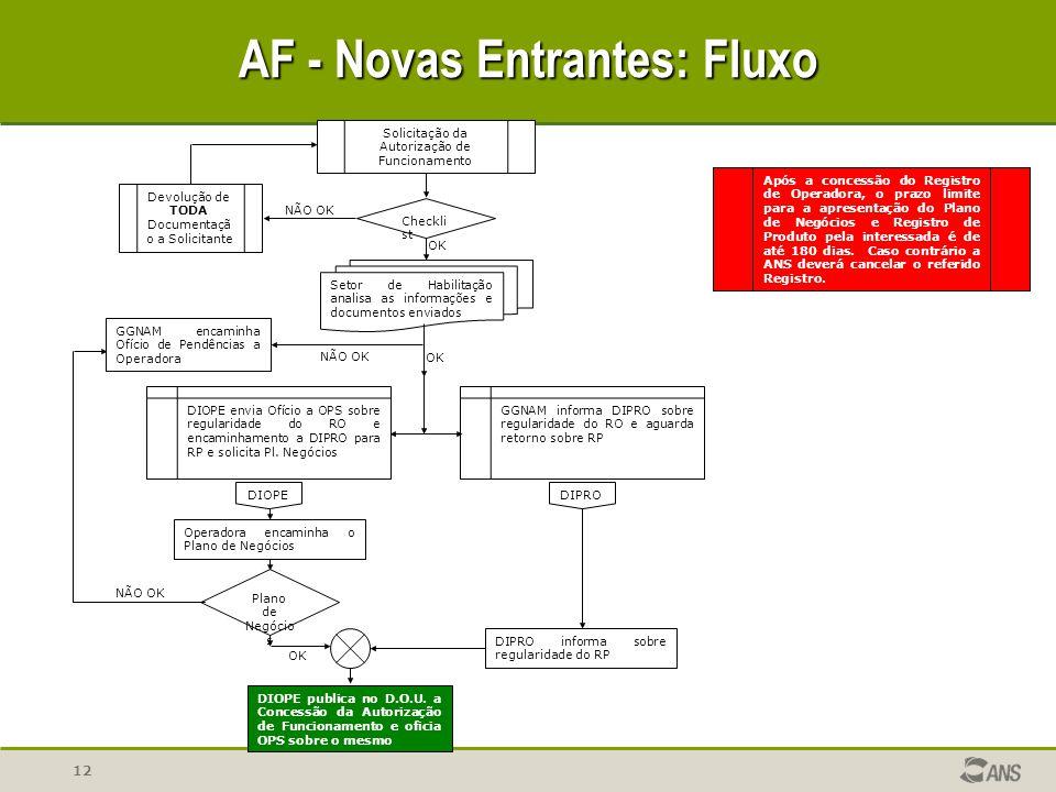 12 AF - Novas Entrantes: Fluxo NÃO OK OK Solicitação da Autorização de Funcionamento Setor de Habilitação analisa as informações e documentos enviados