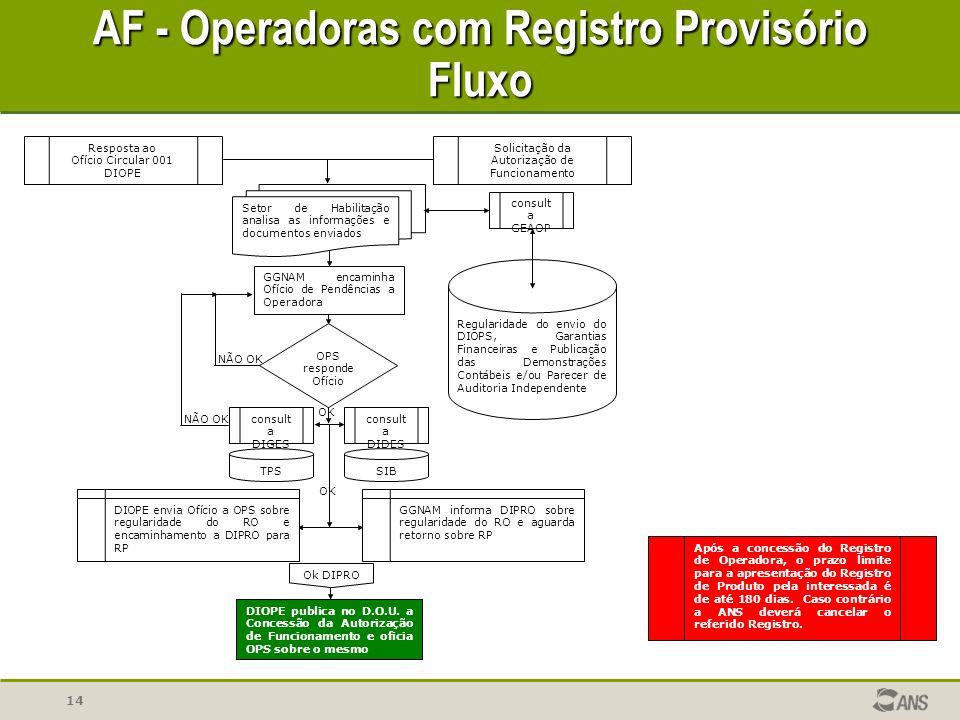 14 AF - Operadoras com Registro Provisório Fluxo Após a concessão do Registro de Operadora, o prazo limite para a apresentação do Registro de Produto
