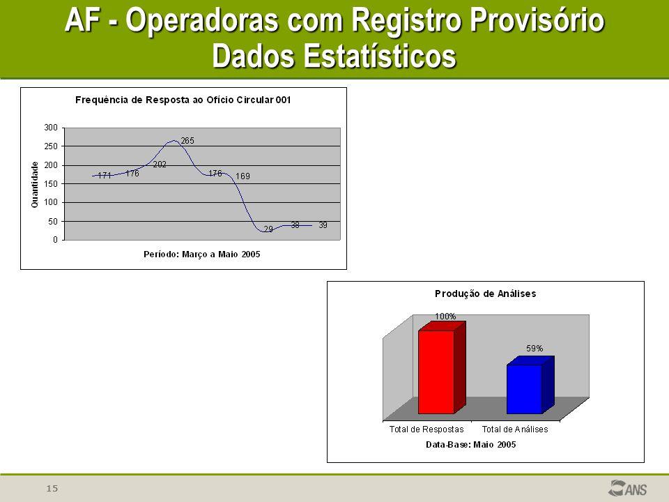 15 AF - Operadoras com Registro Provisório Dados Estatísticos