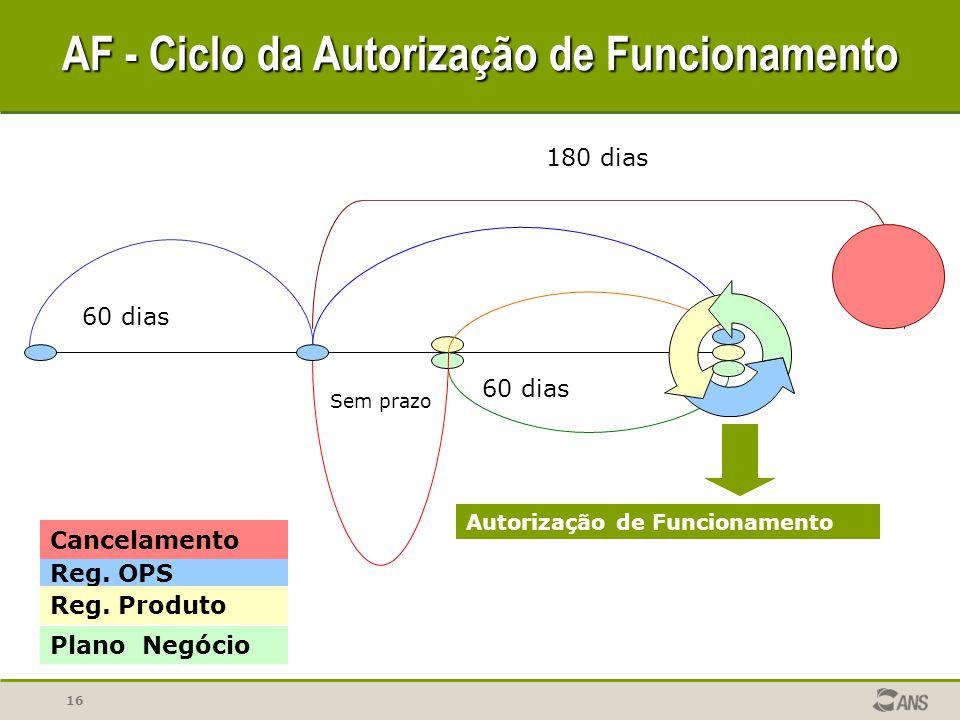 16 60 dias AF - Ciclo da Autorização de Funcionamento Sem prazo 180 dias Reg. OPS Reg. Produto Plano Negócio Cancelamento Autorização de Funcionamento