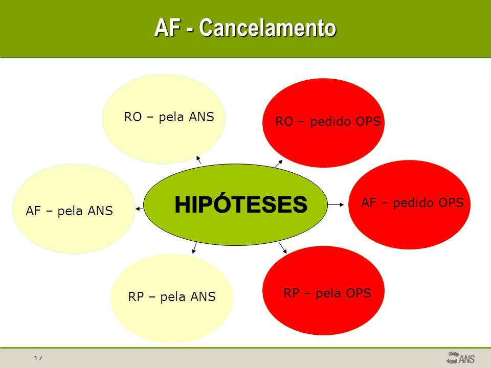 17 AF - Cancelamento RO – pela ANS RO – pedido OPS AF – pela ANS AF – pedido OPSRP – pela ANS RP – pela OPS