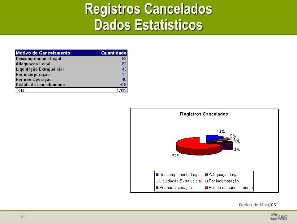 23 Registros Cancelados Dados Estatísticos Dados de Maio/05