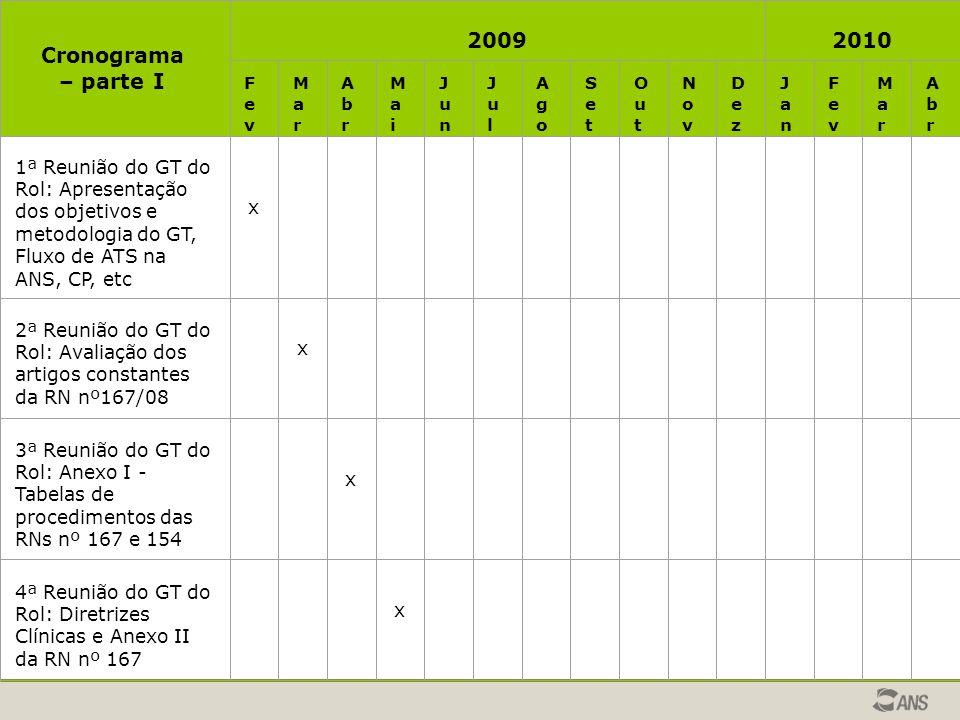 Cronograma – parte I 20092010 FevFev MarMar AbrAbr MaiMai JunJun JulJul AgoAgo SetSet OutOut NovNov DezDez JanJan FevFev MarMar AbrAbr 1ª Reunião do G