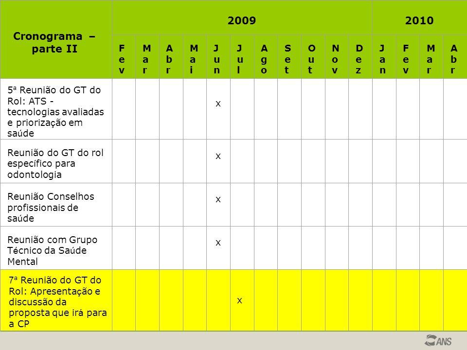 20092010 FevFev MarMar AbrAbr MaiMai JunJun JulJul AgoAgo SetSet OutOut NovNov DezDez JanJan FevFev MarMar AbrAbr 5 ª Reunião do GT do Rol: ATS - tecn