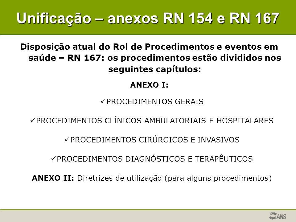 Disposição atual do Rol de Procedimentos e eventos em saúde – RN 167: os procedimentos estão divididos nos seguintes capítulos: ANEXO I: PROCEDIMENTOS