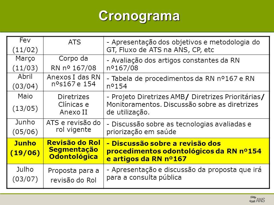Cronograma Fev (11/02) ATS- Apresentação dos objetivos e metodologia do GT, Fluxo de ATS na ANS, CP, etc Março (11/03) Corpo da RN nº 167/08 - Avaliaç