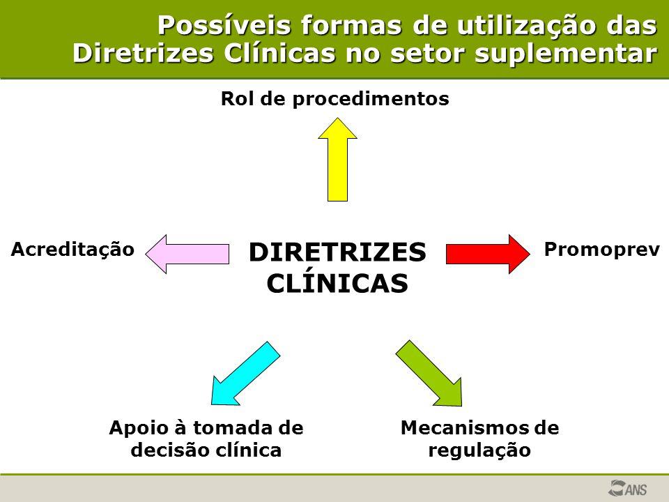 Possíveis formas de utilização das Diretrizes Clínicas no setor suplementar Rol de procedimentos PromoprevAcreditação Apoio à tomada de decisão clínic