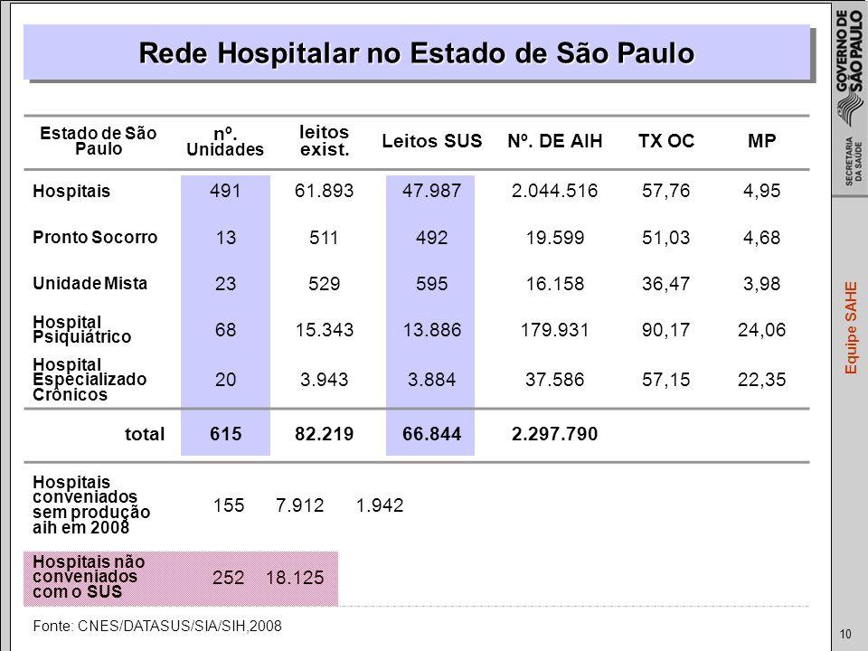 10 Equipe SAHE Rede Hospitalar no Estado de São Paulo Fonte: CNES/DATASUS/SIA/SIH,2008 Estado de São Paulo nº.