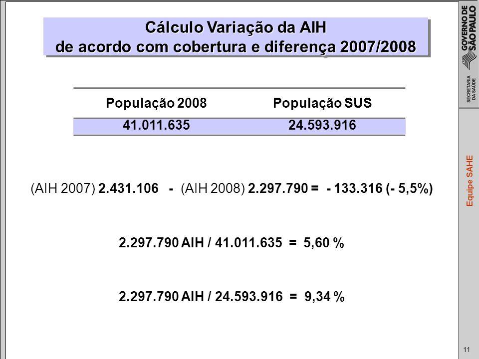 11 Equipe SAHE População 2008População SUS 41.011.63524.593.916 Cálculo Variação da AIH de acordo com cobertura e diferença 2007/2008 (AIH 2007) 2.431.106 - (AIH 2008) 2.297.790 = - 133.316 (- 5,5%) 2.297.790 AIH / 41.011.635 = 5,60 % 2.297.790 AIH / 24.593.916 = 9,34 %