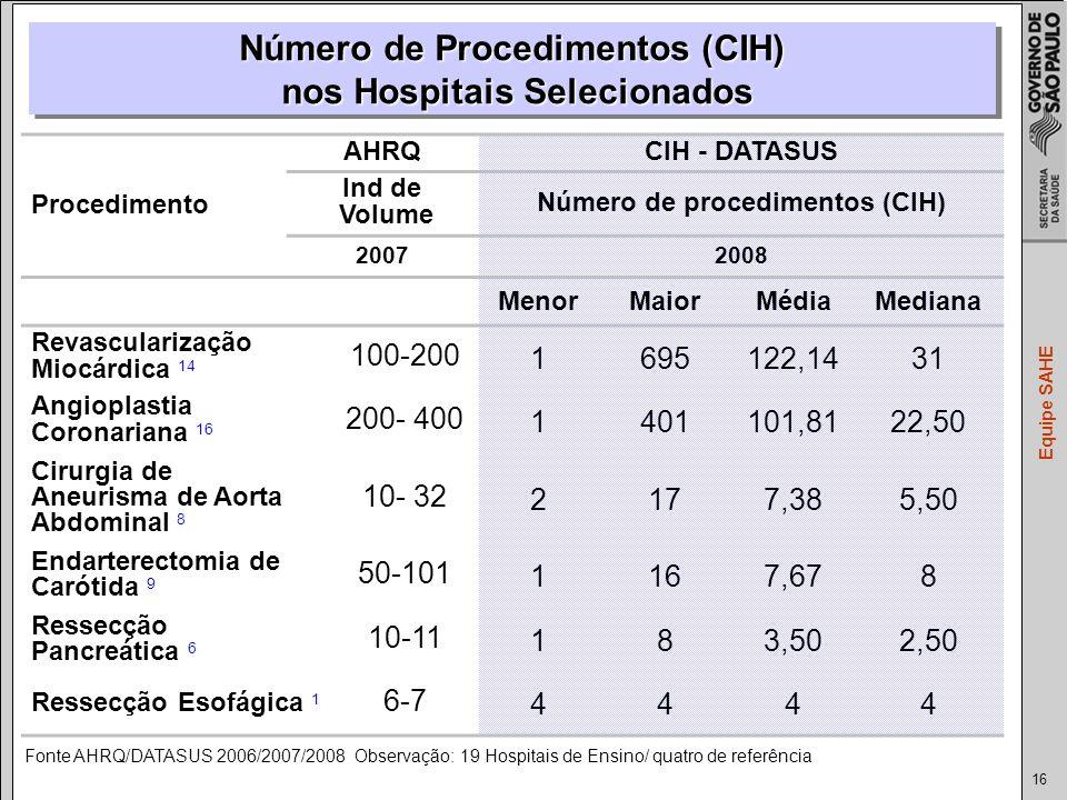 16 Equipe SAHE Procedimento AHRQCIH - DATASUS Ind de Volume Número de procedimentos (CIH) 20072008 MenorMaiorMédiaMediana Revascularização Miocárdica 14 100-200 1695122,1431 Angioplastia Coronariana 16 200- 400 1401101,8122,50 Cirurgia de Aneurisma de Aorta Abdominal 8 10- 32 2177,385,50 Endarterectomia de Carótida 9 50-101 1167,678 Ressecção Pancreática 6 10-11 183,502,50 Ressecção Esofágica 1 6-7 4444 Fonte AHRQ/DATASUS 2006/2007/2008 Observação: 19 Hospitais de Ensino/ quatro de referência Número de Procedimentos (CIH) nos Hospitais Selecionados