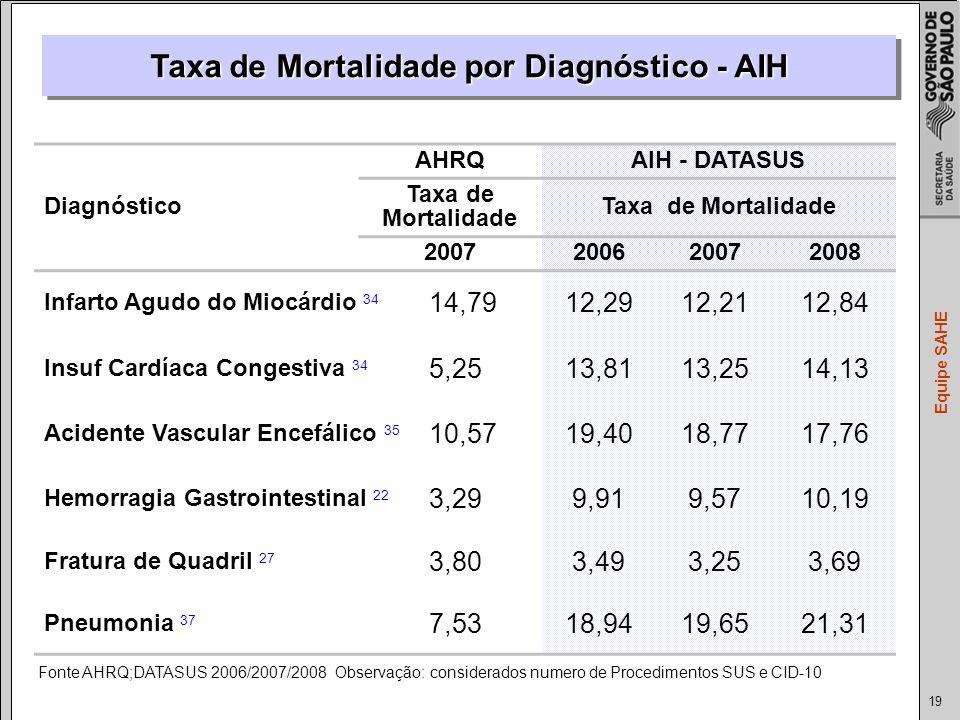 19 Equipe SAHE Diagnóstico AHRQAIH - DATASUS Taxa de Mortalidade Taxa de Mortalidade 2007200620072008 Infarto Agudo do Miocárdio 34 14,7912,2912,2112,84 Insuf Cardíaca Congestiva 34 5,2513,8113,2514,13 Acidente Vascular Encefálico 35 10,5719,4018,7717,76 Hemorragia Gastrointestinal 22 3,299,919,5710,19 Fratura de Quadril 27 3,803,493,253,69 Pneumonia 37 7,5318,9419,6521,31 Taxa de Mortalidade por Diagnóstico - AIH Fonte AHRQ;DATASUS 2006/2007/2008 Observação: considerados numero de Procedimentos SUS e CID-10