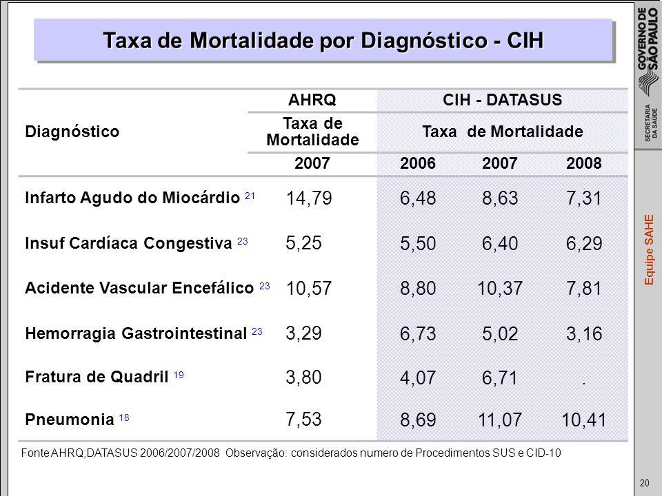 20 Equipe SAHE Diagnóstico AHRQCIH - DATASUS Taxa de Mortalidade Taxa de Mortalidade 2007200620072008 Infarto Agudo do Miocárdio 21 14,79 6,488,637,31 Insuf Cardíaca Congestiva 23 5,25 5,506,406,29 Acidente Vascular Encefálico 23 10,57 8,8010,377,81 Hemorragia Gastrointestinal 23 3,29 6,735,023,16 Fratura de Quadril 19 3,80 4,076,71.