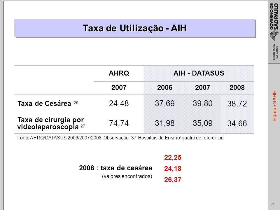 21 Equipe SAHE AHRQAIH - DATASUS 2007200620072008 Taxa de Cesárea 26 24,4837,6939,80 38,72 Taxa de cirurgia por videolaparoscopia 27 74,7431,9835,09 34,66 Taxa de Utilização - AIH Fonte AHRQ/DATASUS 2006/2007/2008 Observação: 37 Hospitais de Ensino/ quatro de referência 2008 : taxa de cesárea (valores encontrados) 22,25 24,18 26,37