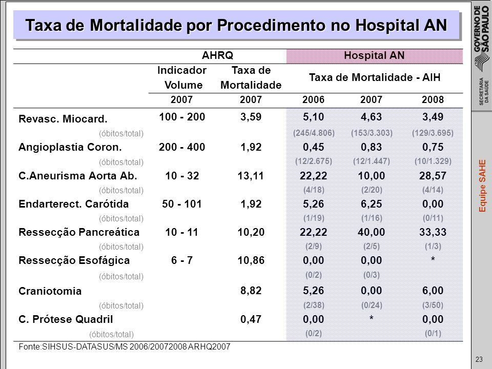23 Equipe SAHE Taxa de Mortalidade por Procedimento no Hospital AN AHRQHospital AN IndicadorTaxa de Taxa de Mortalidade - AIH VolumeMortalidade 2007 200620072008 Revasc.