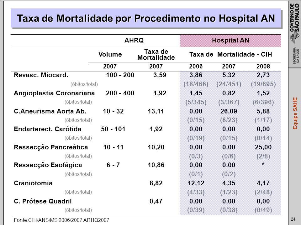 24 Equipe SAHE Taxa de Mortalidade por Procedimento no Hospital AN AHRQHospital AN Volume Taxa de Mortalidade Taxa de Mortalidade - CIH 2007 200620072008 Revasc.