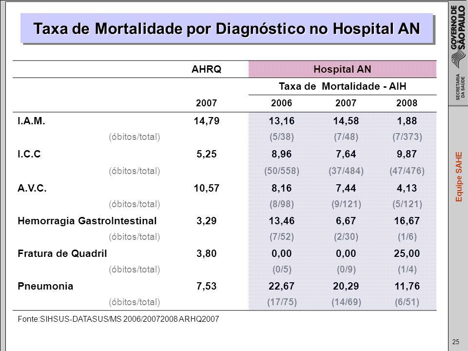 25 Equipe SAHE Taxa de Mortalidade por Diagnóstico no Hospital AN AHRQHospital AN Taxa de Mortalidade - AIH 2007200620072008 I.A.M.14,7913,1614,581,88 (óbitos/total) (5/38)(7/48)(7/373) I.C.C5,258,967,649,87 (óbitos/total) (50/558)(37/484)(47/476) A.V.C.10,578,167,444,13 (óbitos/total) (8/98)(9/121)(5/121) Hemorragia GastroIntestinal3,2913,466,6716,67 (óbitos/total) (7/52)(2/30)(1/6) Fratura de Quadril3,800,00 25,00 (óbitos/total) (0/5)(0/9)(1/4) Pneumonia7,5322,6720,2911,76 (óbitos/total) (17/75)(14/69)(6/51) Fonte:SIHSUS-DATASUS/MS 2006/20072008 ARHQ2007