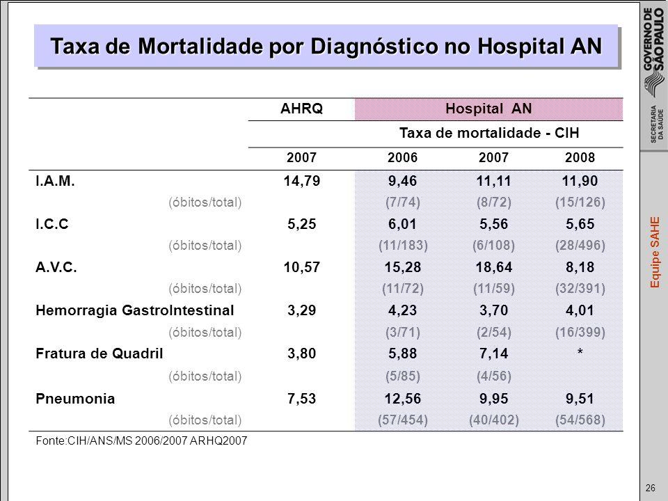 26 Equipe SAHE Taxa de Mortalidade por Diagnóstico no Hospital AN AHRQHospital AN Taxa de mortalidade - CIH 2007200620072008 I.A.M.14,799,4611,1111,90 (óbitos/total) (7/74)(8/72)(15/126) I.C.C5,256,015,565,65 (óbitos/total) (11/183)(6/108)(28/496) A.V.C.10,5715,2818,648,18 (óbitos/total) (11/72)(11/59)(32/391) Hemorragia GastroIntestinal3,294,233,704,01 (óbitos/total) (3/71)(2/54)(16/399) Fratura de Quadril3,805,887,14* (óbitos/total) (5/85)(4/56) Pneumonia7,5312,569,959,51 (óbitos/total) (57/454)(40/402)(54/568) Fonte:CIH/ANS/MS 2006/2007 ARHQ2007