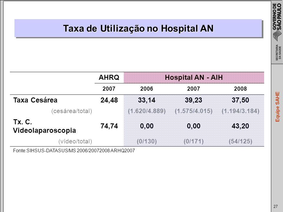 27 Equipe SAHE Taxa de Utilização no Hospital AN AHRQHospital AN - AIH 2007200620072008 Taxa Cesárea24,4833,1439,2337,50 (cesárea/total) (1.620/4.889)(1.575/4.015)(1.194/3.184) Tx.