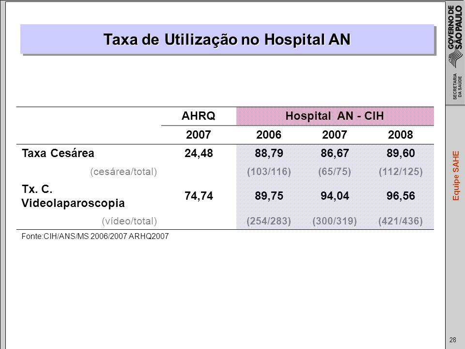 28 Equipe SAHE Taxa de Utilização no Hospital AN AHRQHospital AN - CIH 2007200620072008 Taxa Cesárea24,4888,7986,6789,60 (cesárea/total) (103/116)(65/75)(112/125) Tx.