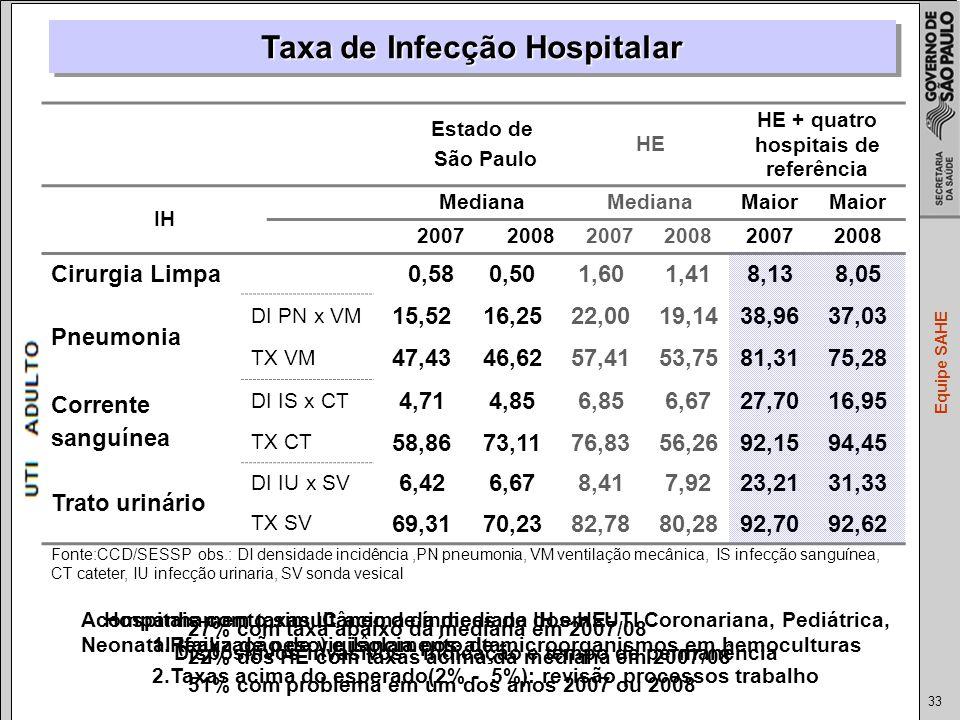 33 Equipe SAHE Estado de São Paulo HE HE + quatro hospitais de referência IH Mediana Maior 200720082007200820072008 Cirurgia Limpa0,580,501,601,418,138,05 Pneumonia DI PN x VM 15,5216,2522,00 19,1438,9637,03 TX VM 47,4346,6257,41 53,7581,3175,28 Corrente sanguínea DI IS x CT 4,714,856,85 6,6727,7016,95 TX CT 58,8673,1176,8356,2692,1594,45 Trato urinário DI IU x SV 6,426,678,417,9223,2131,33 TX SV 69,3170,2382,7880,2892,7092,62 Taxa de Infecção Hospitalar Fonte:CCD/SESSP obs.: DI densidade incidência,PN pneumonia, VM ventilação mecânica, IS infecção sanguínea, CT cateter, IU infecção urinaria, SV sonda vesical Acompanhamento simultâneo de índices de IH em: UTI Coronariana, Pediátrica, Neonatal (faixa de peso) e isolamento de microorganismos em hemoculturas 27% com taxa abaixo da mediana em 2007/08 22% dos HE com taxas acima da mediana em 2007/08 51% com problema em um dos anos 2007 ou 2008 Dispositivos invasivos : indicação e tempo de permanência Hospitais com taxas IC acima da mediana dos HE: 1.Realização de vigilância pós alta 2.Taxas acima do esperado(2% - 5%): revisão processos trabalho