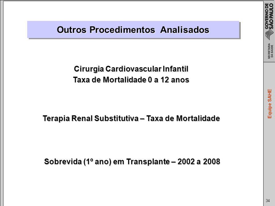 34 Equipe SAHE Cirurgia Cardiovascular Infantil Taxa de Mortalidade 0 a 12 anos Terapia Renal Substitutiva – Taxa de Mortalidade Sobrevida (1º ano) em Transplante – 2002 a 2008 Outros Procedimentos Analisados