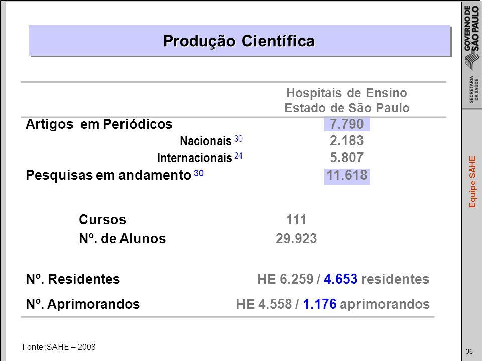 36 Equipe SAHE Fonte :SAHE – 2008 Hospitais de Ensino Estado de São Paulo Artigos em Periódicos7.790 Nacionais 30 2.183 Internacionais 24 5.807 Pesquisas em andamento 30 11.618 Cursos 111 Nº.