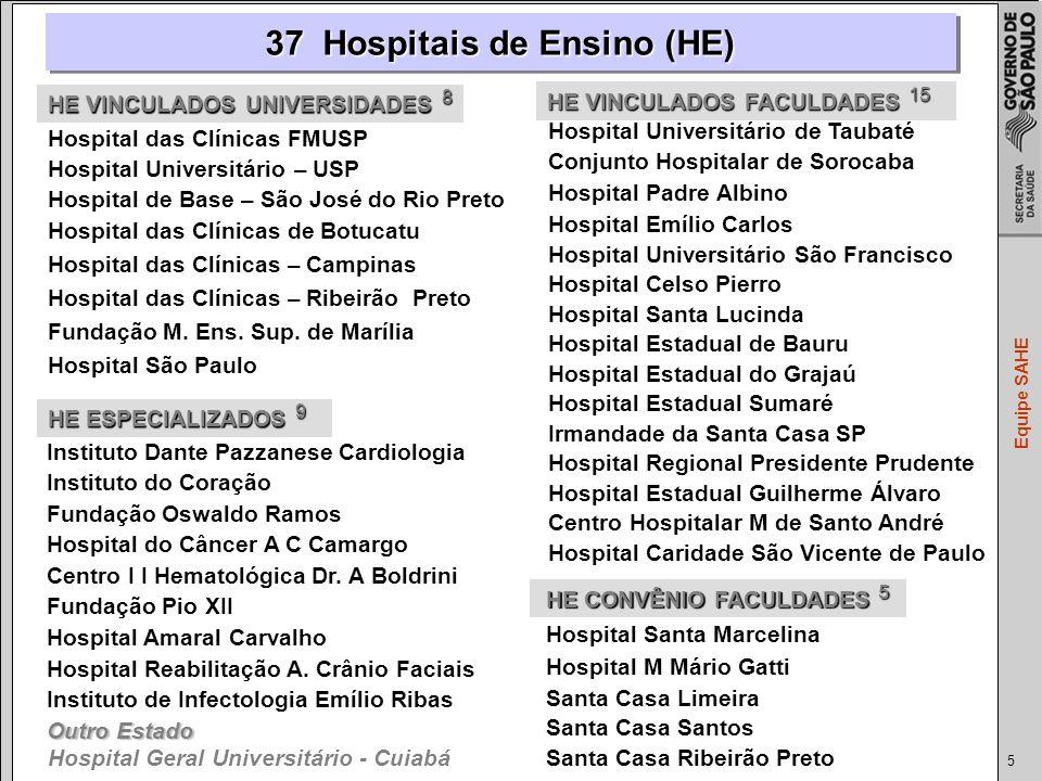 5 Equipe SAHE 37 Hospitais de Ensino (HE) Hospital das Clínicas FMUSP Hospital Universitário – USP Hospital de Base – São José do Rio Preto Hospital das Clínicas de Botucatu Hospital das Clínicas – Campinas Hospital das Clínicas – Ribeirão Preto Fundação M.