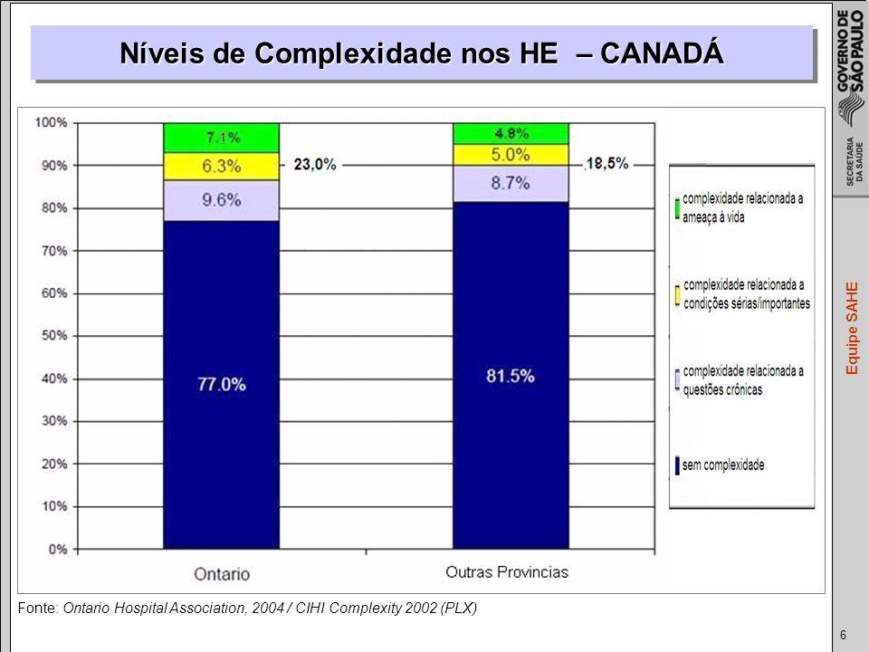 6 Equipe SAHE Fonte: Ontario Hospital Association, 2004 / CIHI Complexity 2002 (PLX) Níveis de Complexidade nos HE – CANADÁ