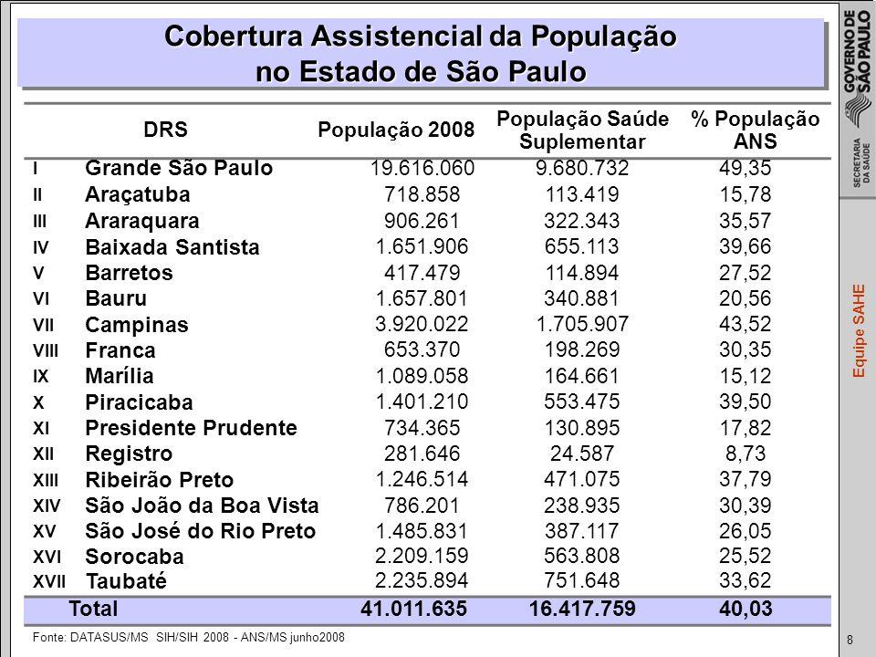 8 Equipe SAHE DRSPopulação 2008 População Saúde Suplementar % População ANS I Grande São Paulo 19.616.0609.680.73249,35 II Araçatuba 718.858113.41915,78 III Araraquara 906.261322.34335,57 IV Baixada Santista 1.651.906655.11339,66 V Barretos 417.479114.89427,52 VI Bauru 1.657.801340.88120,56 VII Campinas 3.920.0221.705.90743,52 VIII Franca 653.370198.26930,35 IX Marília 1.089.058164.66115,12 X Piracicaba 1.401.210553.47539,50 XI Presidente Prudente 734.365130.89517,82 XII Registro 281.64624.5878,73 XIII Ribeirão Preto 1.246.514471.07537,79 XIV São João da Boa Vista 786.201238.93530,39 XV São José do Rio Preto 1.485.831387.11726,05 XVI Sorocaba 2.209.159563.80825,52 XVII Taubaté 2.235.894751.64833,62 Total 41.011.63516.417.75940,03 Fonte: DATASUS/MS SIH/SIH 2008 - ANS/MS junho2008 Cobertura Assistencial da População no Estado de São Paulo