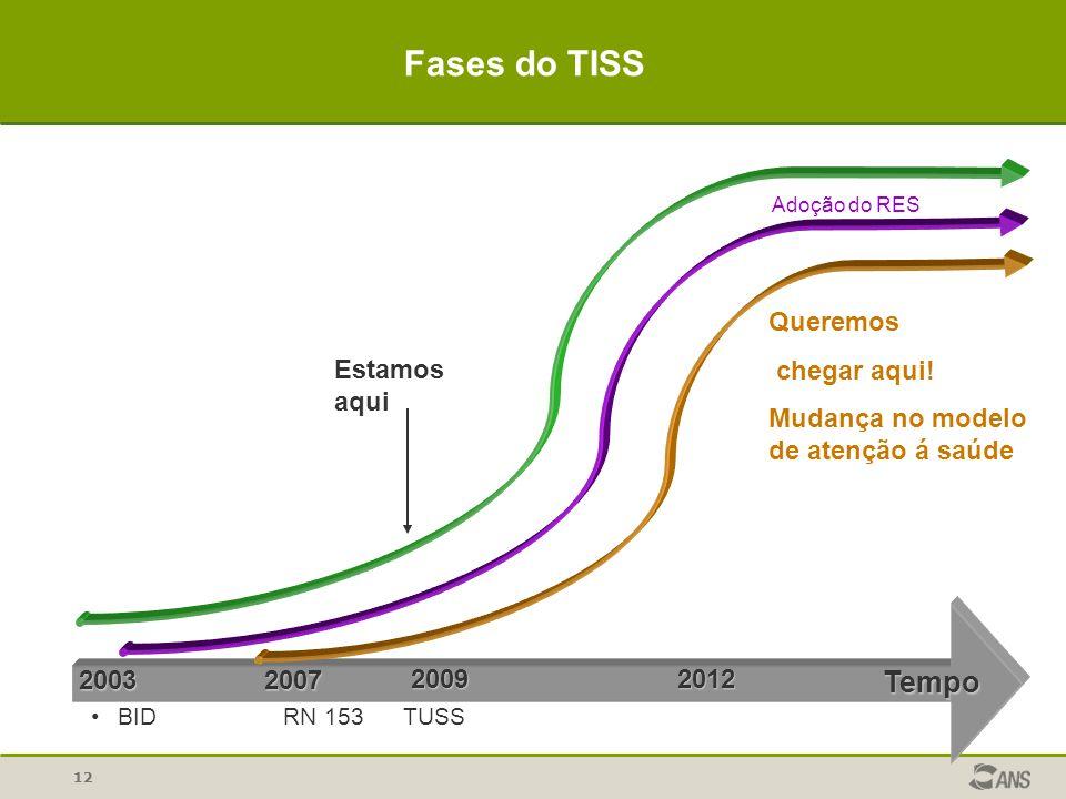12 Fases do TISS Tempo BID RN 153 TUSS Estamos aqui Queremos chegar aqui! Mudança no modelo de atenção á saúde Adoção do RES 2003 2007 20092012