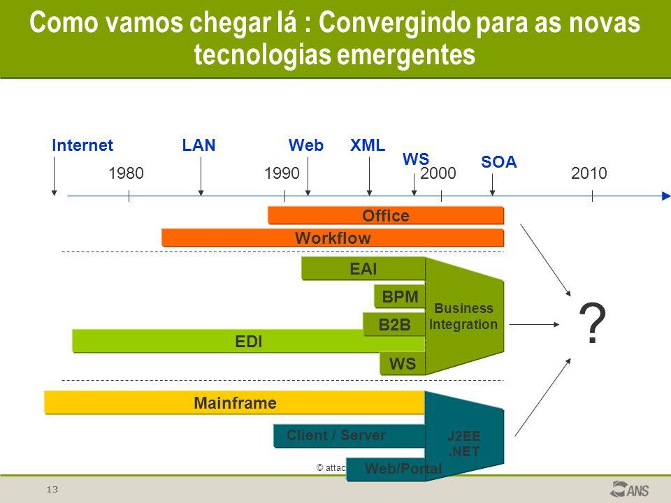 13 © attachmate 2004 Como vamos chegar lá : Convergindo para as novas tecnologias emergentes Workflow EDI Mainframe ? Business Integration J2EE.NET Cl