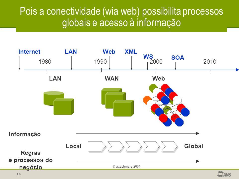 14 © attachmate 2004 Pois a conectividade (wia web) possibilita processos globais e acesso à informação Informação Regras e processos do negócio Local