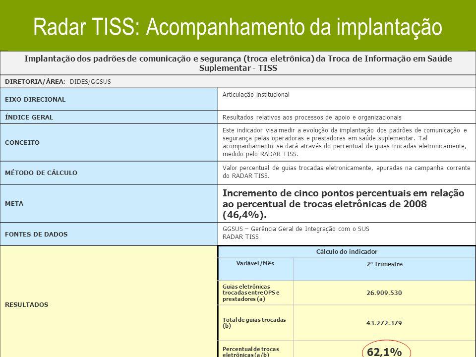 15 Implantação dos padrões de comunicação e segurança (troca eletrônica) da Troca de Informação em Saúde Suplementar - TISS DIRETORIA/ÁREA: DIDES/GGSU