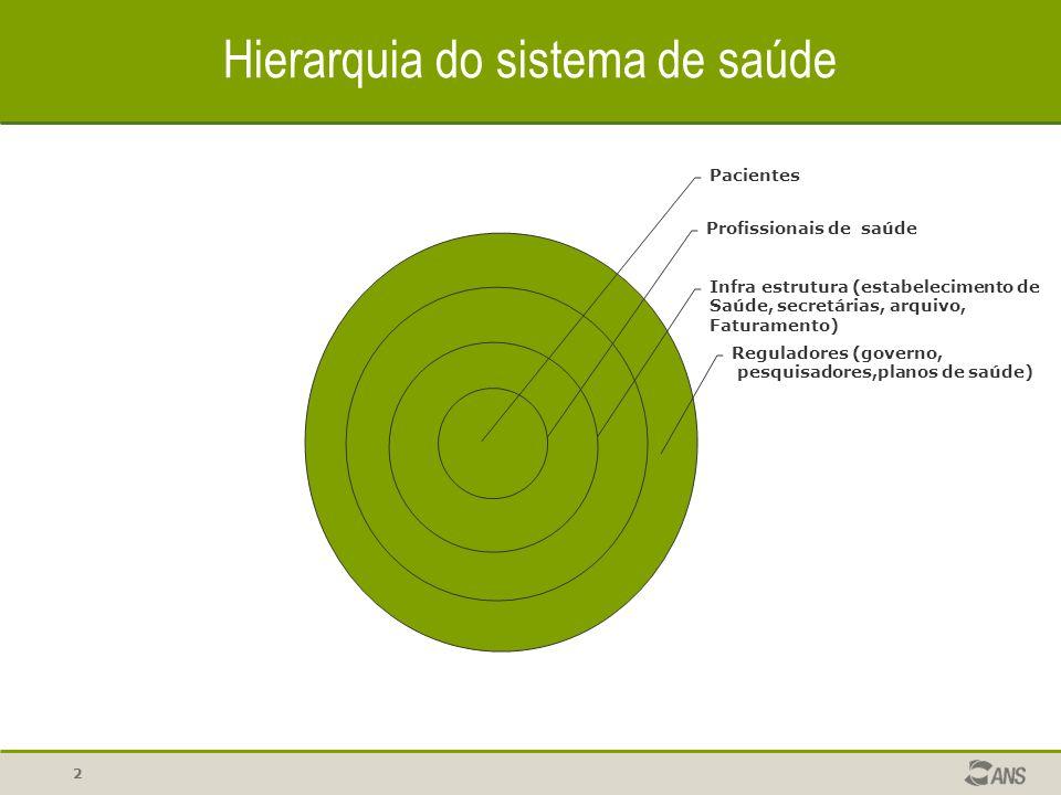 22 Hierarquia do sistema de saúde Pacientes Profissionais de saúde Infra estrutura (estabelecimento de Saúde, secretárias, arquivo, Faturamento) Regul