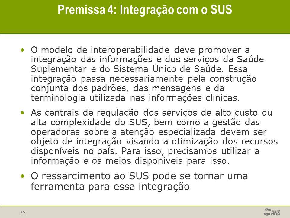 25 Premissa 4: Integração com o SUS O modelo de interoperabilidade deve promover a integração das informações e dos serviços da Saúde Suplementar e do