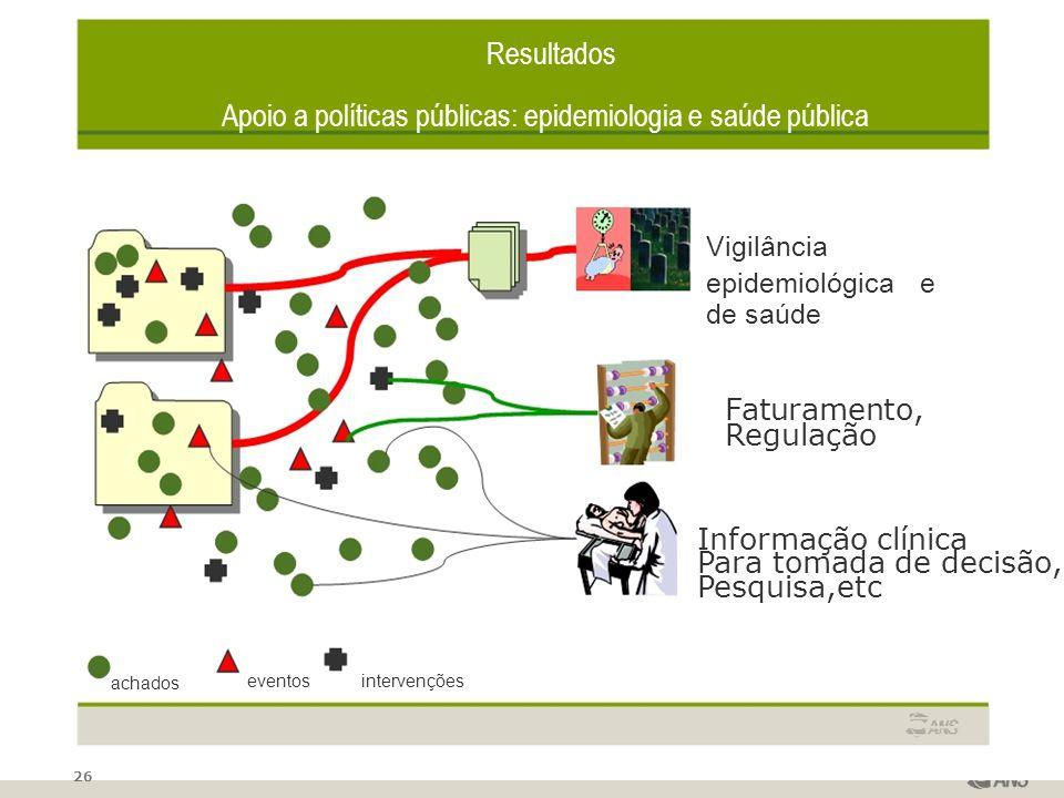 26 Resultados Apoio a políticas públicas: epidemiologia e saúde pública Vigilância epidemiológica e de saúde Faturamento, Regulação Informação clínica