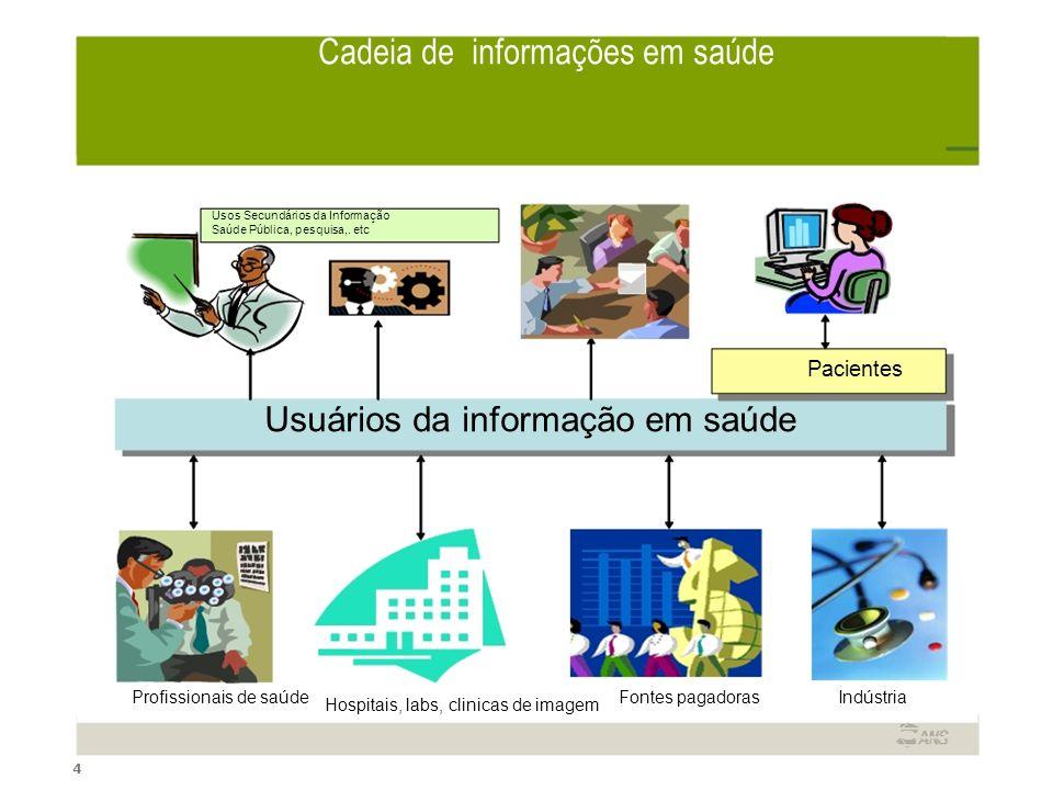 44 Cadeia de informações em saúde Usos Secundários da Informação Saúde Pública, pesquisa,. etc Pacientes Usuários da informação em saúde Profissionais