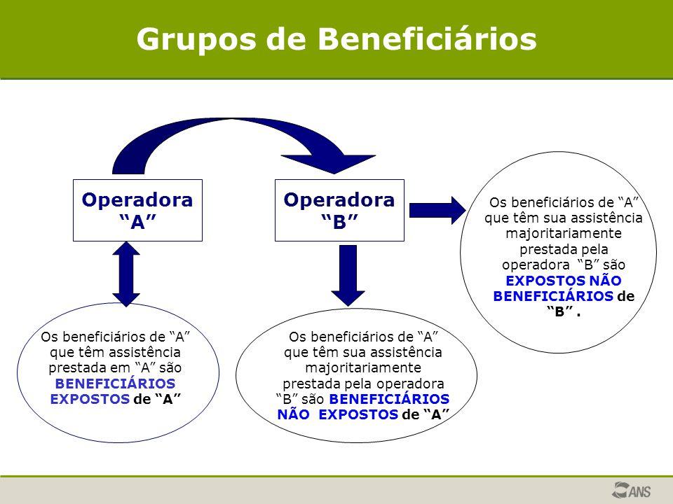 """Operadora """"B"""" Os beneficiários de """"A"""" que têm assistência prestada em """"A"""" são BENEFICIÁRIOS EXPOSTOS de """"A"""" Operadora """"A"""" Os beneficiários de """"A"""" que"""
