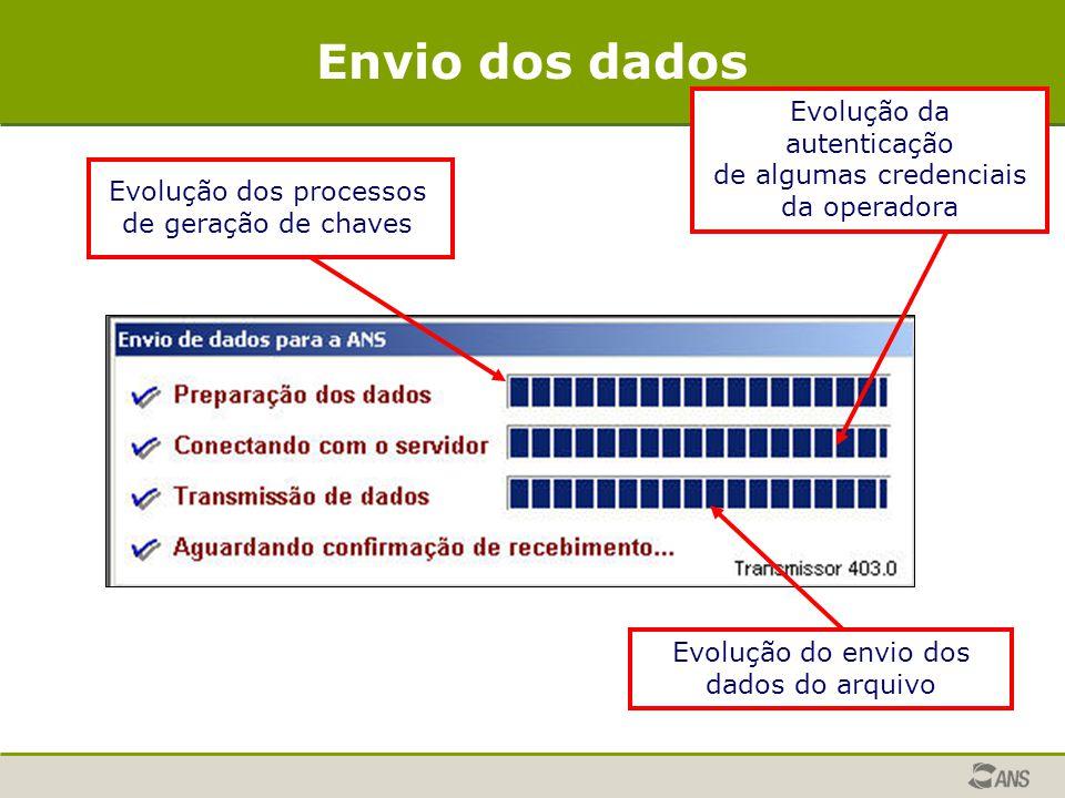 Evolução da autenticação de algumas credenciais da operadora Evolução do envio dos dados do arquivo Evolução dos processos de geração de chaves Envio