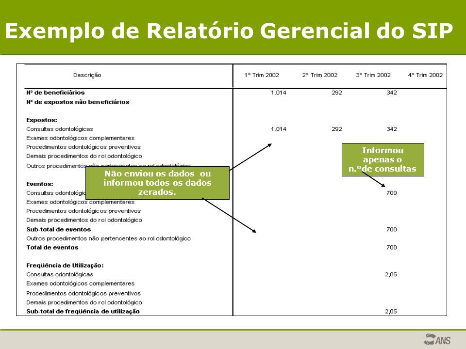 Informou apenas o n.ºde consultas Não enviou os dados ou informou todos os dados zerados. Exemplo de Relatório Gerencial do SIP