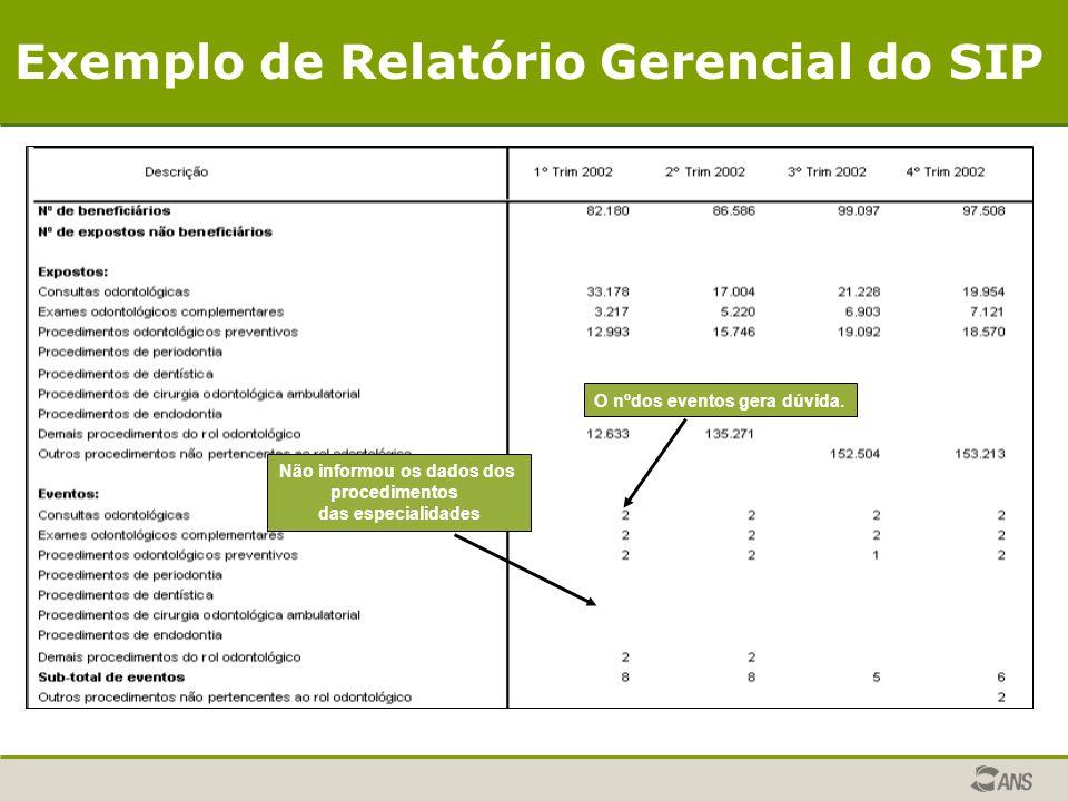 O nºdos eventos gera dúvida. Não informou os dados dos procedimentos das especialidades Exemplo de Relatório Gerencial do SIP