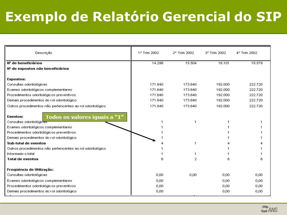 """Todos os valores iguais a """"1"""" Exemplo de Relatório Gerencial do SIP"""