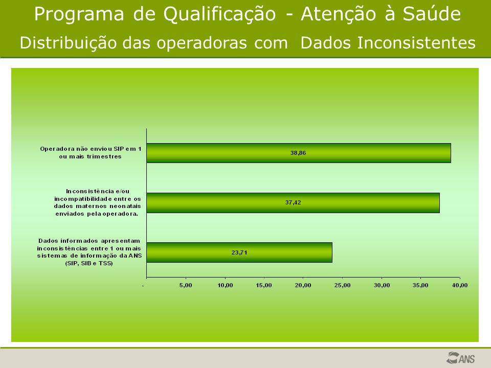 Programa de Qualificação - Atenção à Saúde Distribuição das operadoras com Dados Inconsistentes