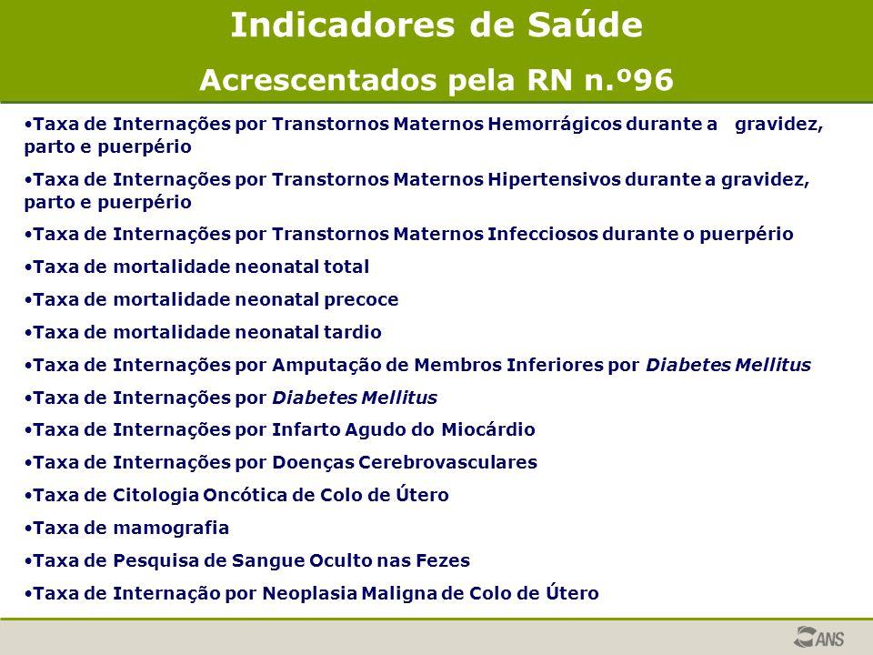 Indicadores de Saúde Acrescentados pela RN n.º96 Taxa de Internações por Transtornos Maternos Hemorrágicos durante a gravidez, parto e puerpério Taxa
